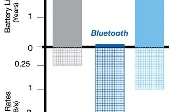 Photo of Moving Forward With Bluetooth Low Energy
