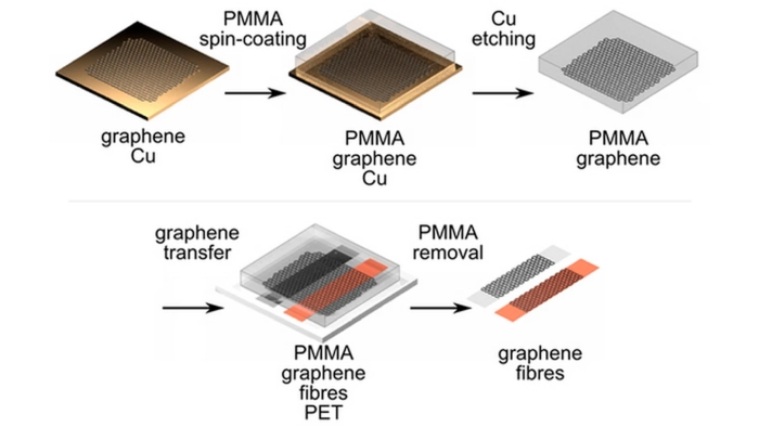 Graphene-coated fibers make a good fit for wearable electronics