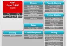 Photo of MCU blends low power and high performance